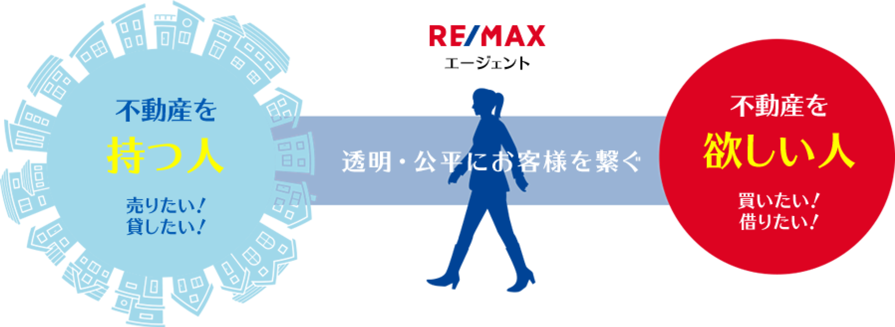 RE/MAXエージェント